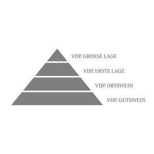 LagenPyramideVDP