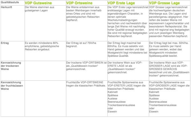 VDP Qualitätsstufen